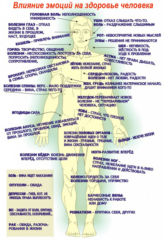 схема ментальное тело